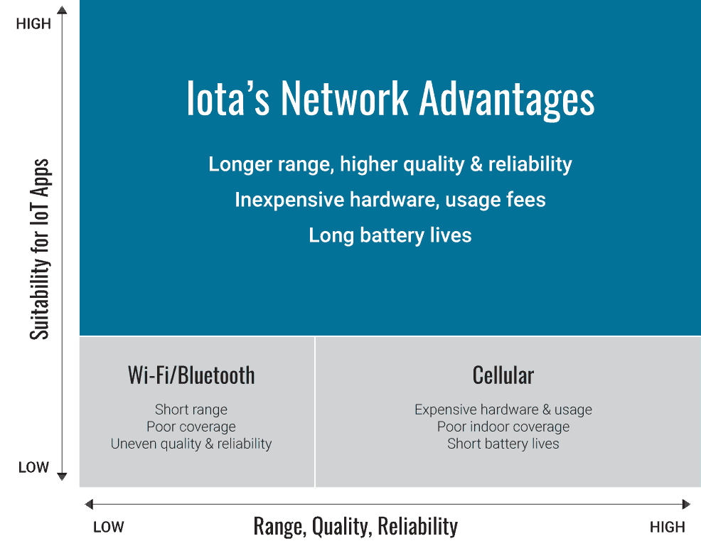 Graph showing Iota's Network Advantages over Wifi/Bluetooth and cellular connectivity