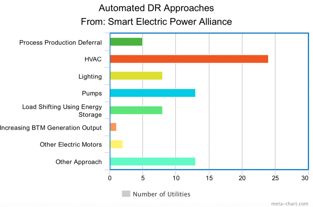 Automated DR approaches from Smart Electric Power Alliance
