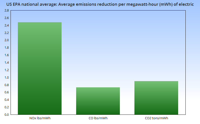 Average emissions reduction per megawatt-hour of electric - U.S. EPA national average