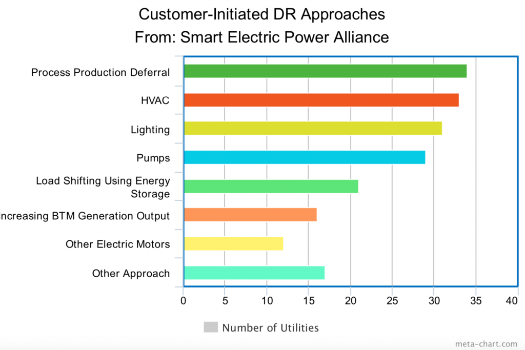 Customer-initiated DR approaches from Smart Electric Power Alliance