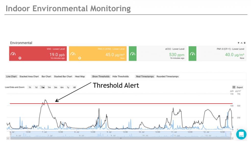 Indoor monitoring threshold alert