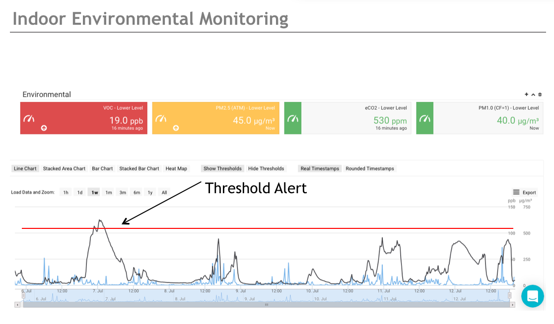 Indoor environmental monitoring threshold alert