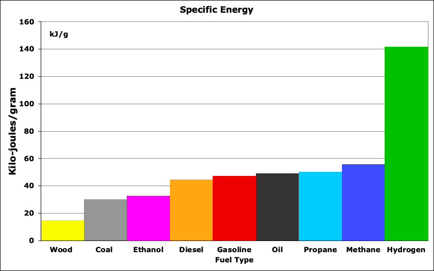 Specific energy of fuel sources as measured by kilo-joules of power per gram of fuel