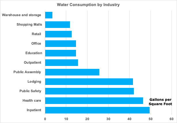 Water consumption by industry