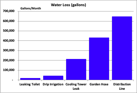 Water loss in gallons from different kinds of leakage