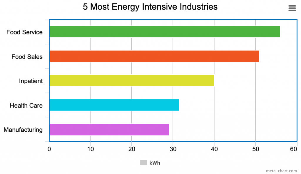 5 most energy intensive industries