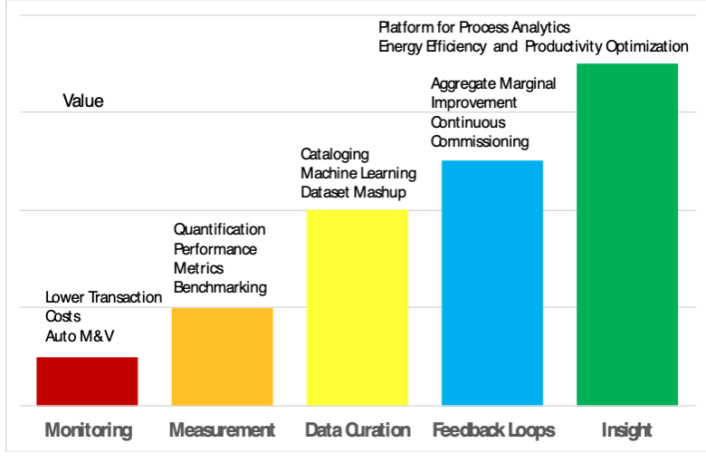 Five levels of business value derived from the use of IoT devices and analytics