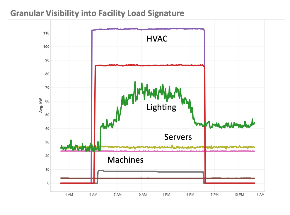 Granular visibility into facility load signature