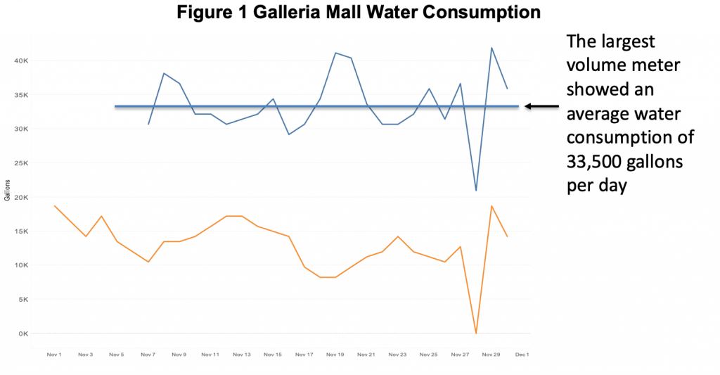 Figure 1: Galleria mall water consumption