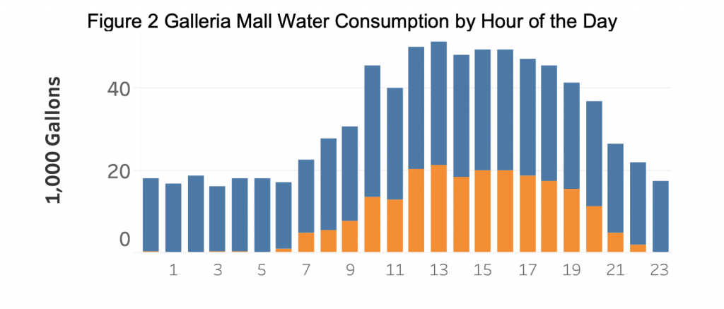 Figure 2: Galleria mall water consumption by hour of the day