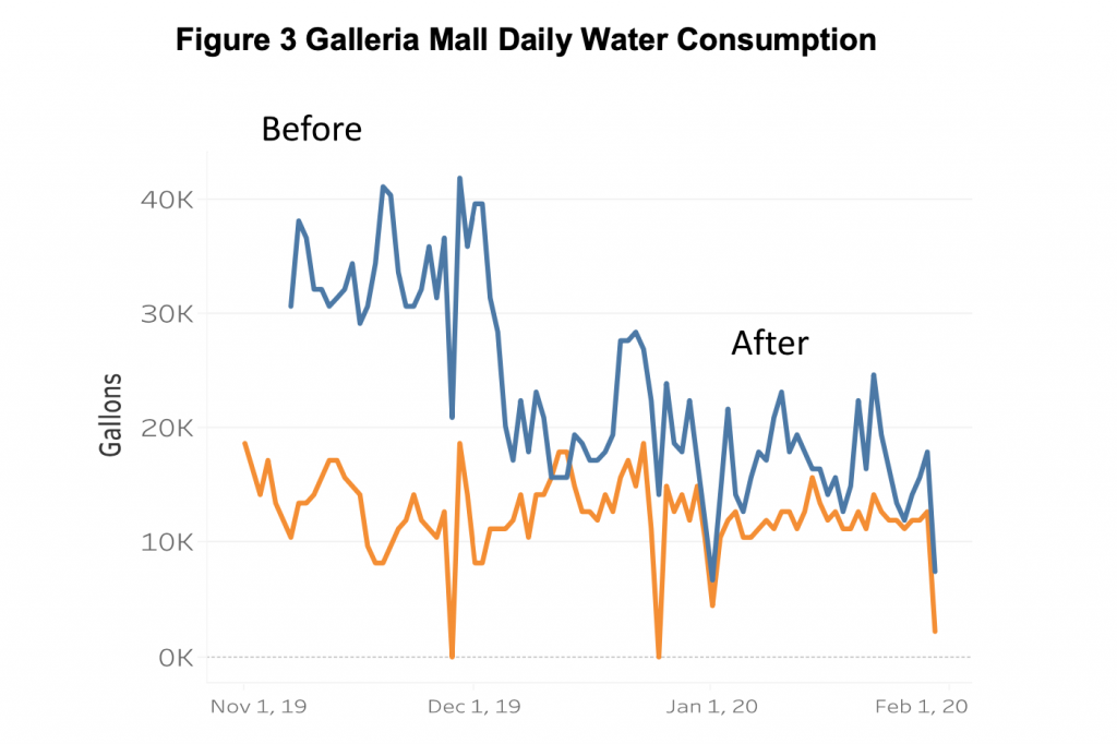 Figure 3: Galleria mall daily water consumption