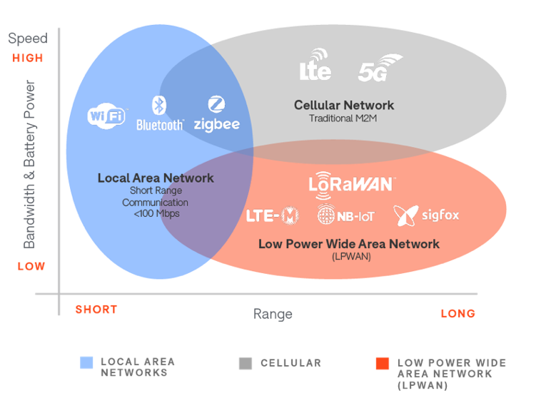 Main types of wireless networks: Local Area Network (LAN), Cellular Network and Low Power Wide Area Network (LPWAN)