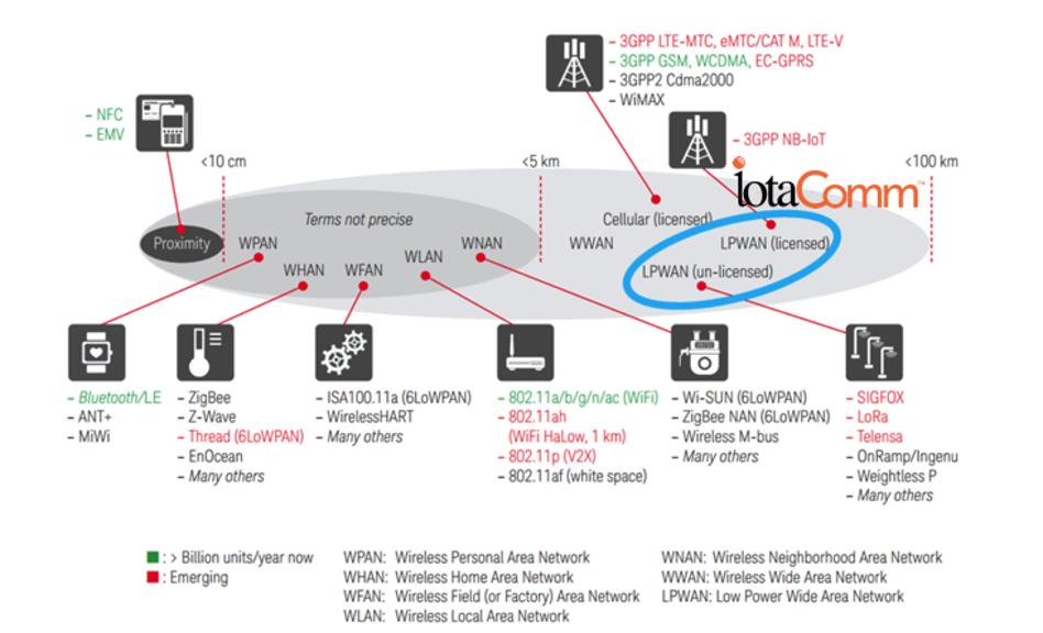 iotaComm Network